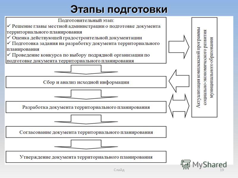 Слайд19 Этапы подготовки
