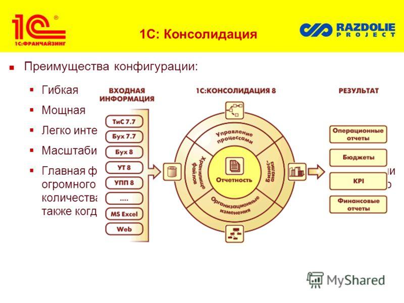1С: Консолидация Преимущества конфигурации: Гибкая Мощная Легко интегрируемая Масштабируемая Главная фишка 1С:Консолидации - это возможность консолидации огромного массива данных - идеальный инструмент для большого количества пользователей и большого