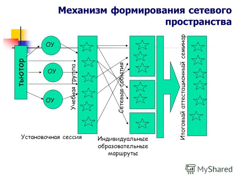 Механизм формирования сетевого пространства тьютор ОУ Учебная группа Установочная сессия Сетевые события Индивидуальные образовательные маршруты Итоговый аттестационный семинар