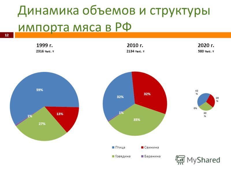 Динамика объемов и структуры импорта мяса в РФ 12