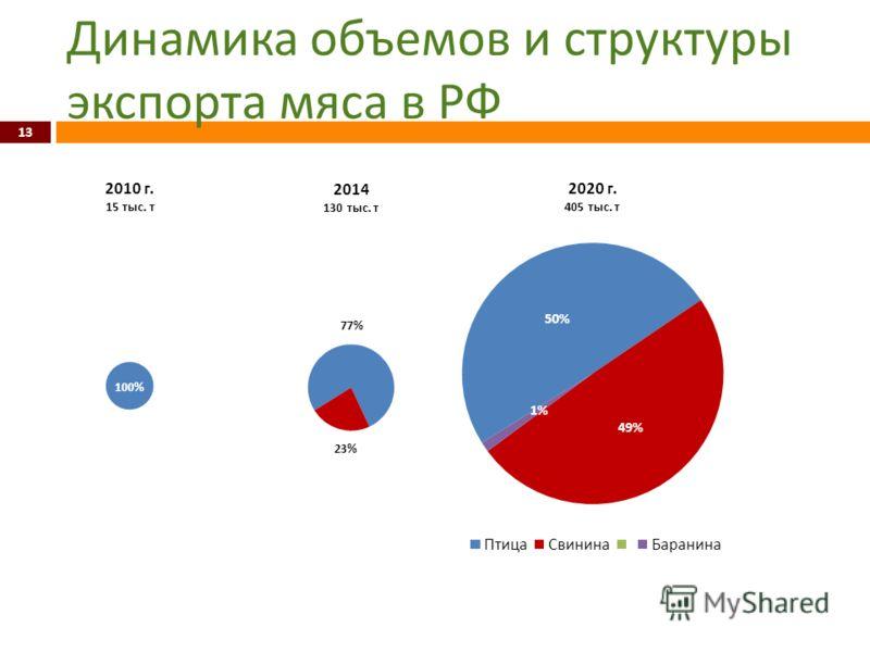 Динамика объемов и структуры экспорта мяса в РФ 13