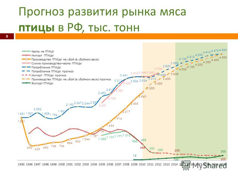 Прогноз развития рынка мяса птицы в РФ, тыс. тонн 3