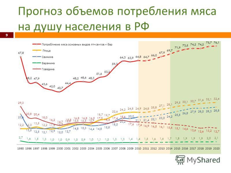Прогноз объемов потребления мяса на душу населения в РФ 9