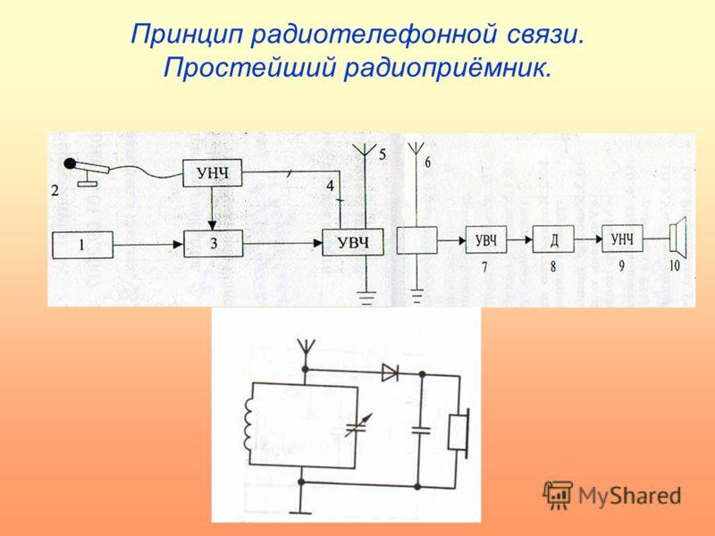 Принцип радиотелефонной связи. Простейший радиоприёмник.