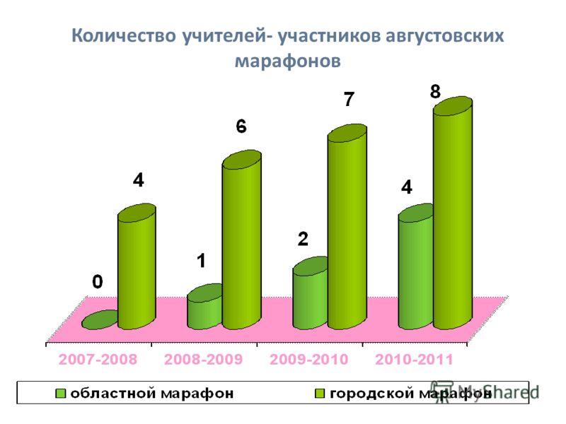 Количество учителей- участников августовских марафонов
