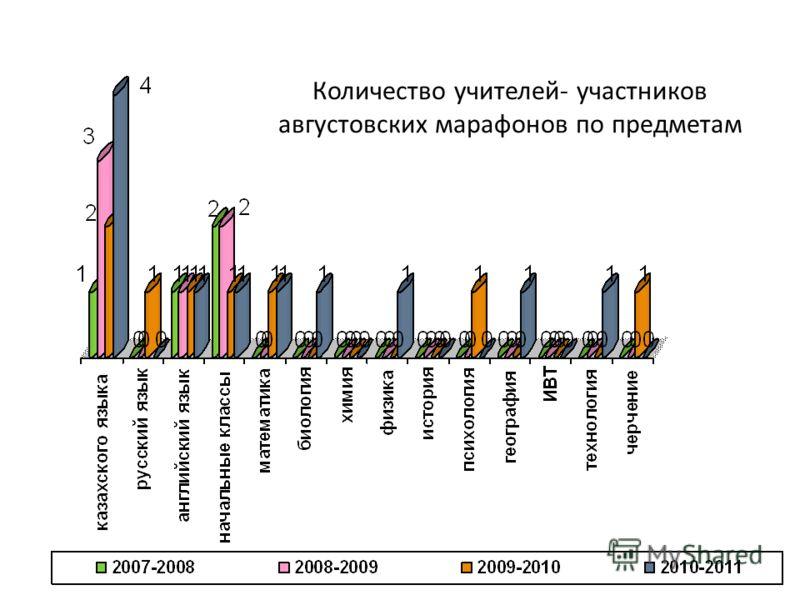 Количество учителей- участников августовских марафонов по предметам