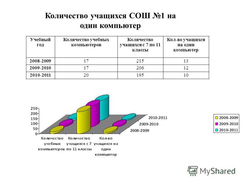 Учебный год Количество учебных компьютеров Количество учащихся с 7 по 11 классы Кол-во учащихся на один компьютер 2008-20091721513 2009-20101720612 2010-20112019510 Количество учащихся СОШ 1 на один компьютер