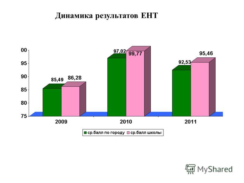 Динамика результатов ЕНТ