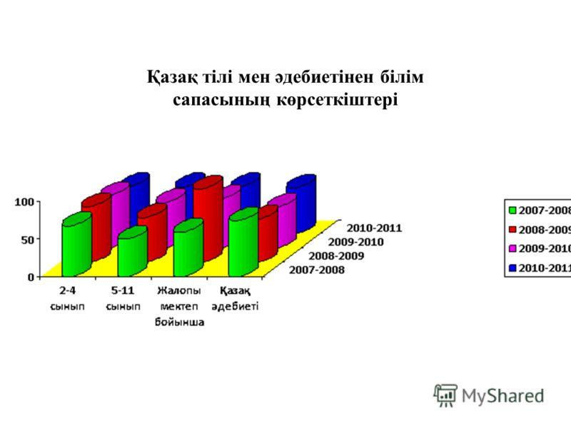 Қазақ тілі мен әдебиетінен білім сапасының көрсеткіштері