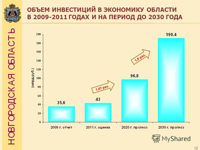 ОБЪЕМ ИНВЕСТИЦИЙ В ЭКОНОМИКУ ОБЛАСТИ В 2009-2011 ГОДАХ И НА ПЕРИОД ДО 2030 ГОДА 12 1,47 раз. 1,8 раз.