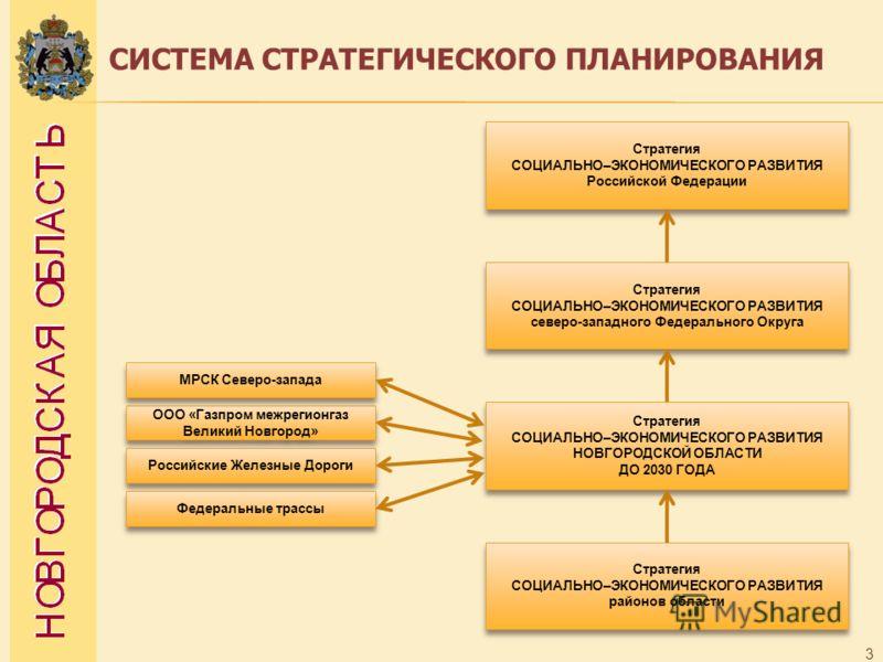 3 СИСТЕМА СТРАТЕГИЧЕСКОГО ПЛАНИРОВАНИЯ Стратегия СОЦИАЛЬНО–ЭКОНОМИЧЕСКОГО РАЗВИТИЯ НОВГОРОДСКОЙ ОБЛАСТИ ДО 2030 ГОДА Стратегия СОЦИАЛЬНО–ЭКОНОМИЧЕСКОГО РАЗВИТИЯ северо-западного Федерального Округа Стратегия СОЦИАЛЬНО–ЭКОНОМИЧЕСКОГО РАЗВИТИЯ Российск