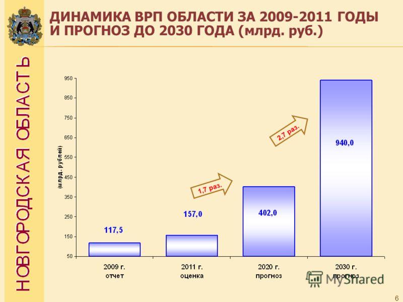 6 ДИНАМИКА ВРП ОБЛАСТИ ЗА 2009-2011 ГОДЫ И ПРОГНОЗ ДО 2030 ГОДА (млрд. руб.) 1,7 раз. 2,7 раз.