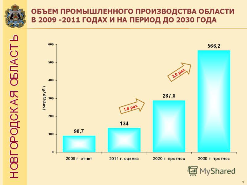 ОБЪЕМ ПРОМЫШЛЕННОГО ПРОИЗВОДСТВА ОБЛАСТИ В 2009 -2011 ГОДАХ И НА ПЕРИОД ДО 2030 ГОДА 7 1,8 раз. 3,0 раз.