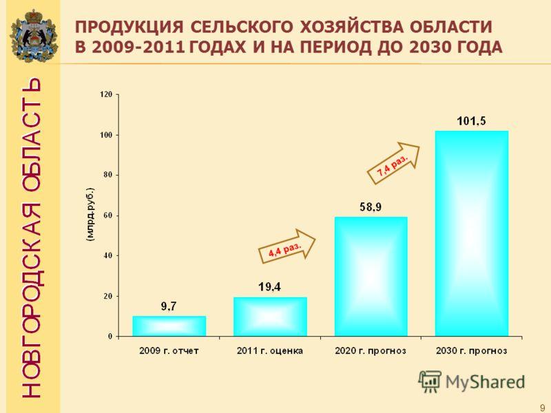 ПРОДУКЦИЯ СЕЛЬСКОГО ХОЗЯЙСТВА ОБЛАСТИ В 2009-2011 ГОДАХ И НА ПЕРИОД ДО 2030 ГОДА 9 4,4 раз. 7,4 раз.