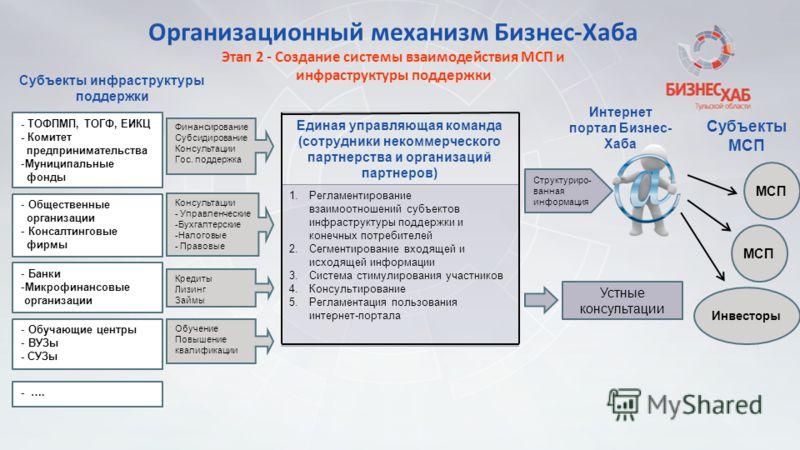 Организационный механизм Бизнес-Хаба Этап 2 - Создание системы взаимодействия МСП и инфраструктуры поддержки Единая управляющая команда (сотрудники некоммерческого партнерства и организаций партнеров) 1.Регламентирование взаимоотношений субъектов инф