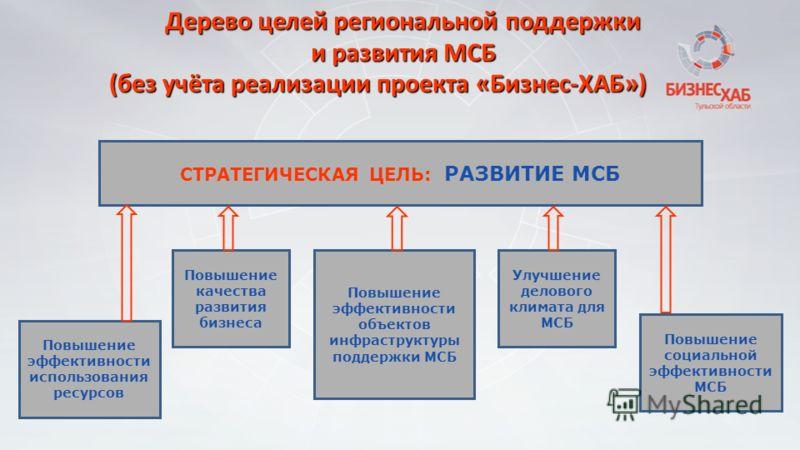 Дерево целей региональной поддержки и развития МСБ Повышение эффективности объектов инфраструктуры поддержки МСБ Повышение качества развития бизнеса Повышение эффективности использования ресурсов Улучшение делового климата для МСБ Повышение социально