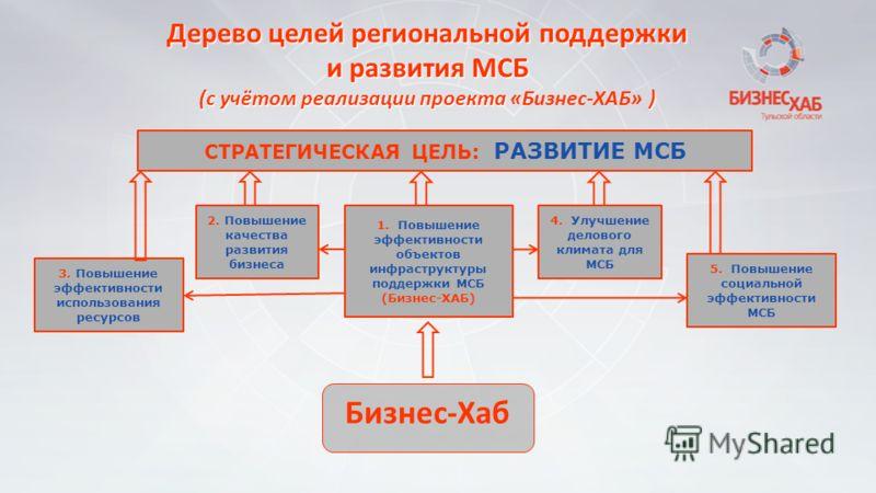 Дерево целей региональной поддержки и развития МСБ (с учётом реализации проекта ) (с учётом реализации проекта «Бизнес-ХАБ» ) Бизнес-Хаб 1. Повышение эффективности объектов инфраструктуры поддержки МСБ (Бизнес-ХАБ) 2. Повышение качества развития бизн