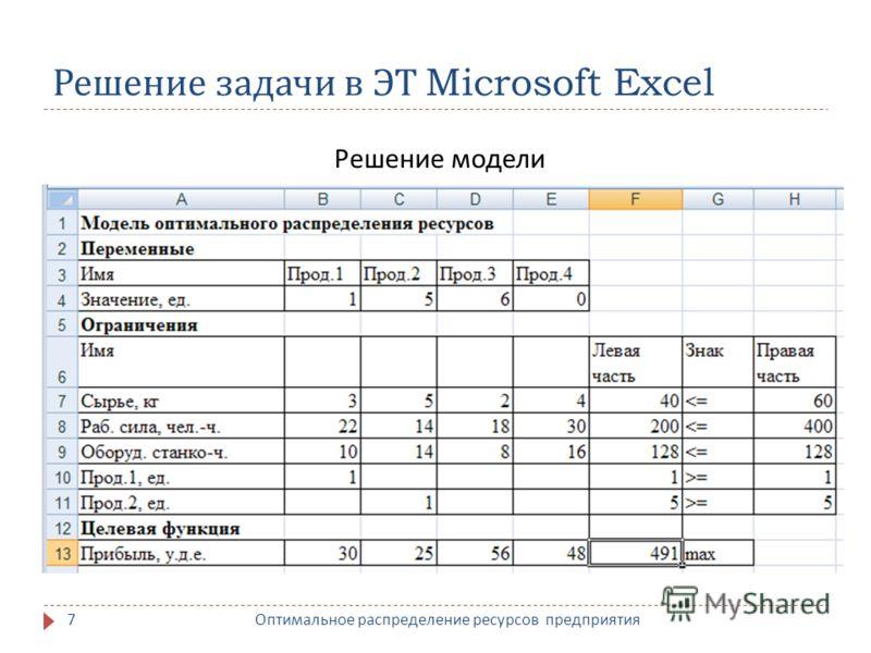 Решение задачи в ЭТ Microsoft Excel Решение модели 7 Оптимальное распределение ресурсов предприятия