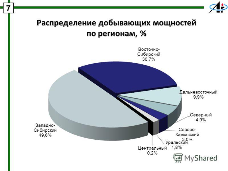Распределение добывающих мощностей по регионам, % 7