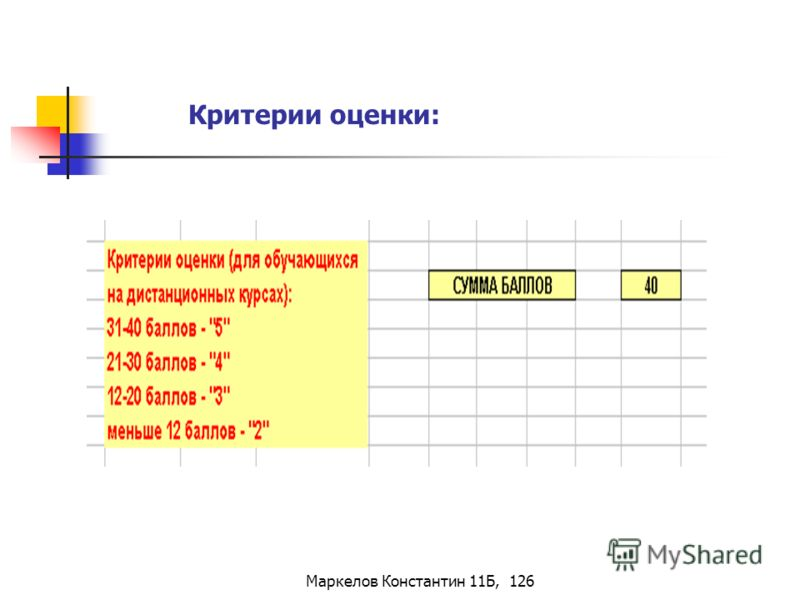 Маркелов Константин 11Б, 126 Критерии оценки: