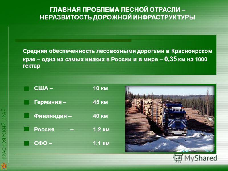 КРАСНОЯРСКИЙ КРАЙ ГЛАВНАЯ ПРОБЛЕМА ЛЕСНОЙ ОТРАСЛИ – НЕРАЗВИТОСТЬ ДОРОЖНОЙ ИНФРАСТРУКТУРЫ США – 10 км Германия – 45 км Финляндия – 40 км Россия – 1,2 км СФО – 1,1 км Средняя обеспеченность лесовозными дорогами в Красноярском крае – одна из самых низки