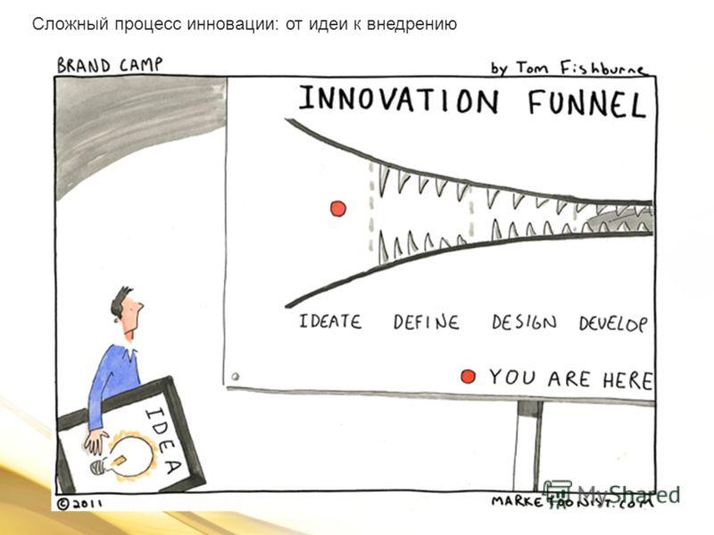 Сложный процесс инновации: от идеи к внедрению