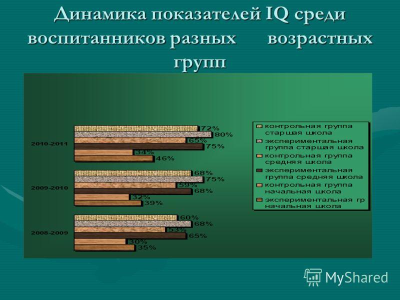 Динамика показателей IQ среди воспитанников разных возрастных групп