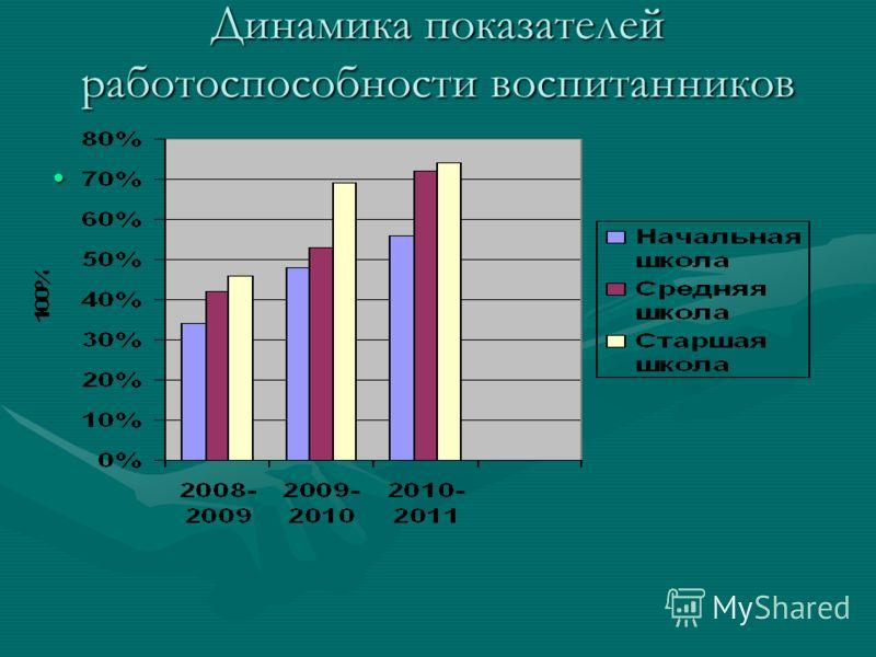 Динамика показателей работоспособности воспитанников