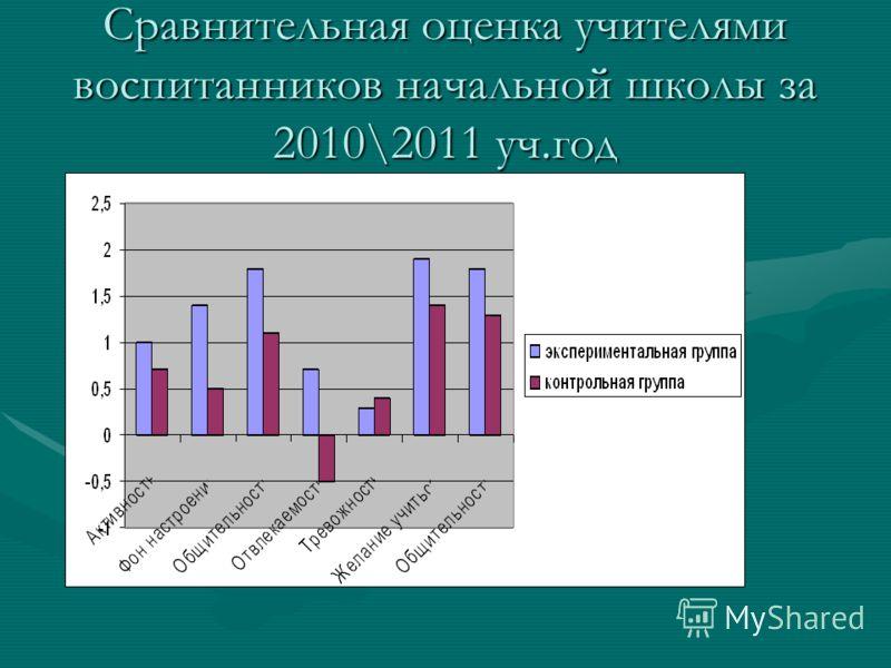 Сравнительная оценка учителями воспитанников начальной школы за 2010\2011 уч.год