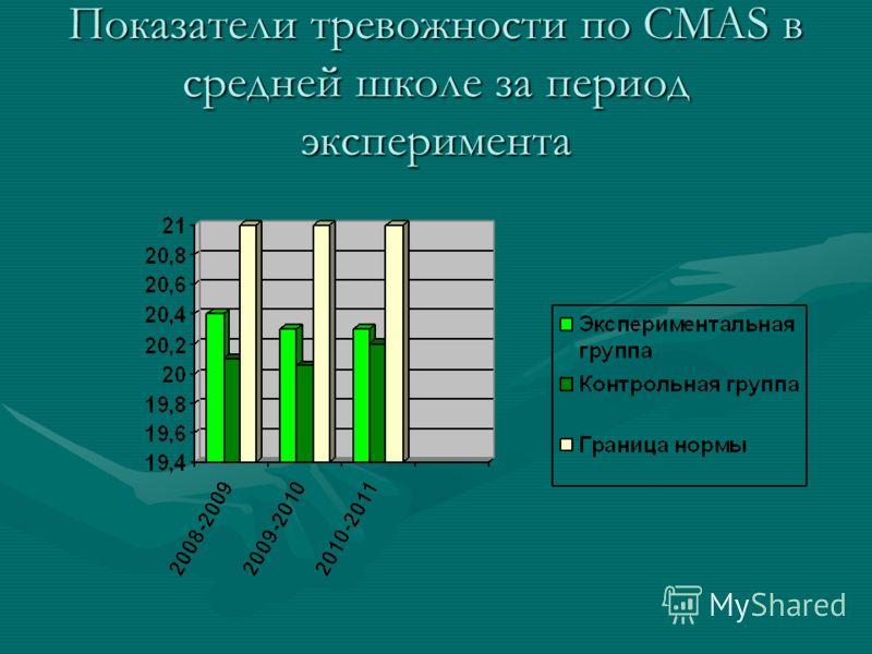 Показатели тревожности по СMAS в средней школе за период эксперимента