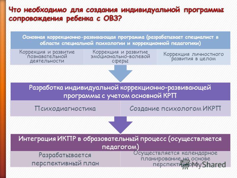Интеграция ИКПР в образовательный процесс (осуществляется педагогом) Разрабатывается перспективный план Осуществляется календарное планирование на основе перспективного Разработка индивидуальной коррекционно-развивающей программы с учетом основной КР