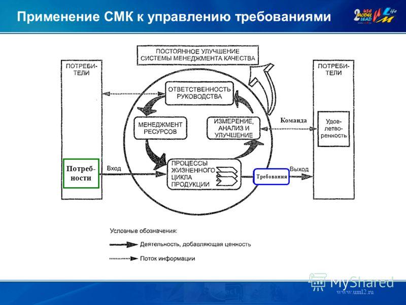 www.uml2.ru Требования Потреб- ности Команда Применение СМК к управлению требованиями