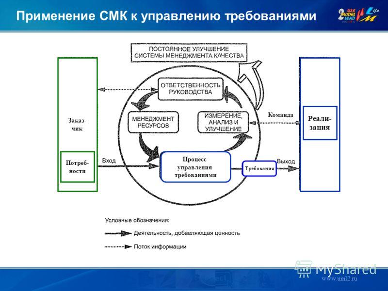 www.uml2.ru Требования Заказ- чик Потреб- ности Реали- зация Процесс управления требованиями Команда Применение СМК к управлению требованиями