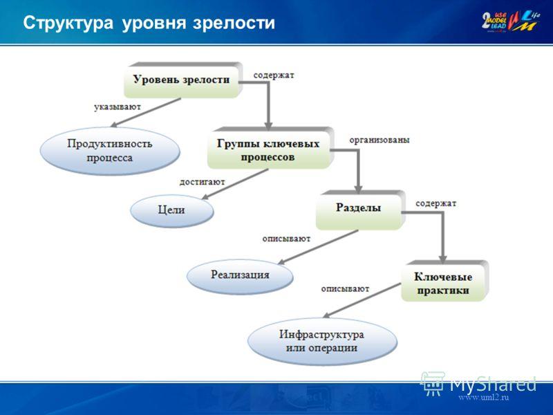 www.uml2.ru Структура уровня зрелости