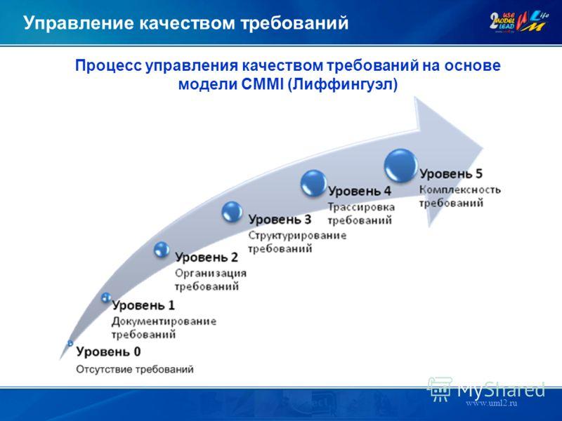 www.uml2.ru Управление качеством требований Процесс управления качеством требований на основе модели CMMI (Лиффингуэл)