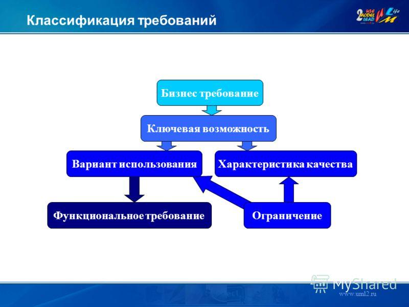 www.uml2.ru Бизнес требование Классификация требований Ключевая возможность Вариант использованияХарактеристика качества Функциональное требованиеОграничение