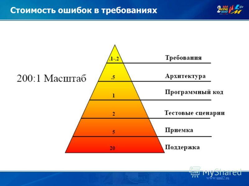 www.uml2.ru Стоимость ошибок в требованиях