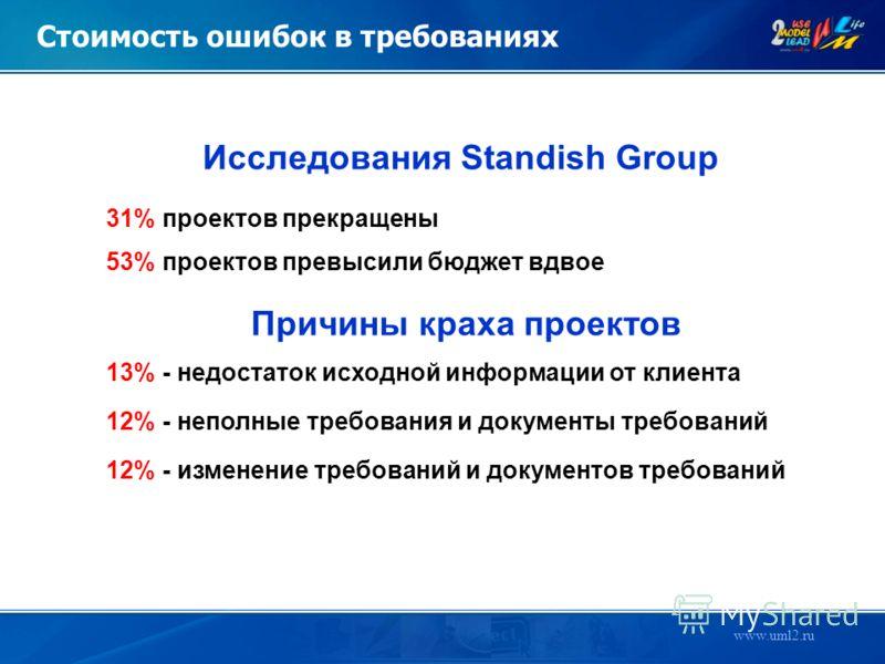 www.uml2.ru Стоимость ошибок в требованиях 31% проектов прекращены 53% проектов превысили бюджет вдвое 13% - недостаток исходной информации от клиента 12% - неполные требования и документы требований 12% - изменение требований и документов требований