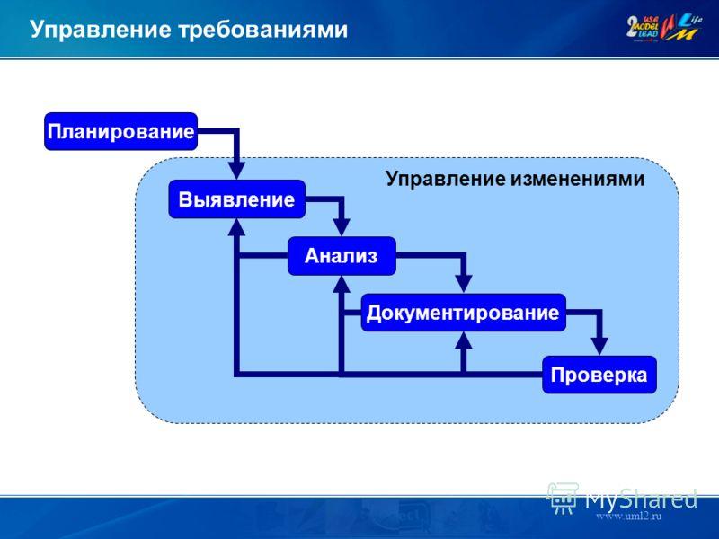 www.uml2.ru Управление требованиями Планирование Выявление Анализ Проверка Документирование Управление изменениями