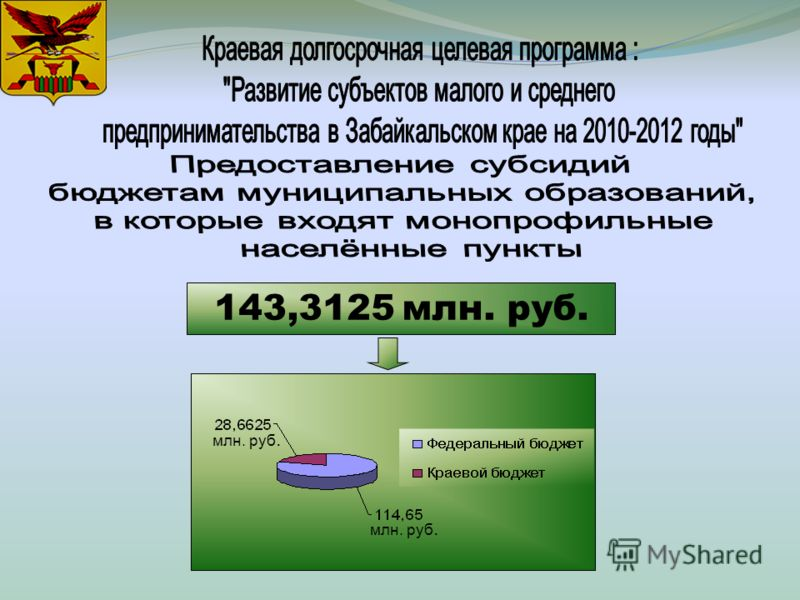 143,3125 млн. руб. млн. руб.