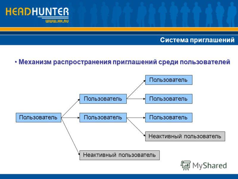 Система приглашений Механизм распространения приглашений среди пользователей Механизм распространения приглашений среди пользователей Пользователь Неактивный пользователь Пользователь Неактивный пользователь