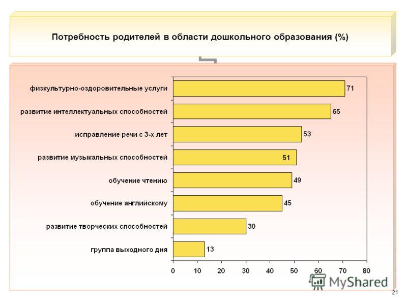 21 Потребность родителей в области дошкольного образования (%)