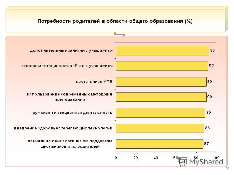 22 Потребности родителей в области общего образования (%)