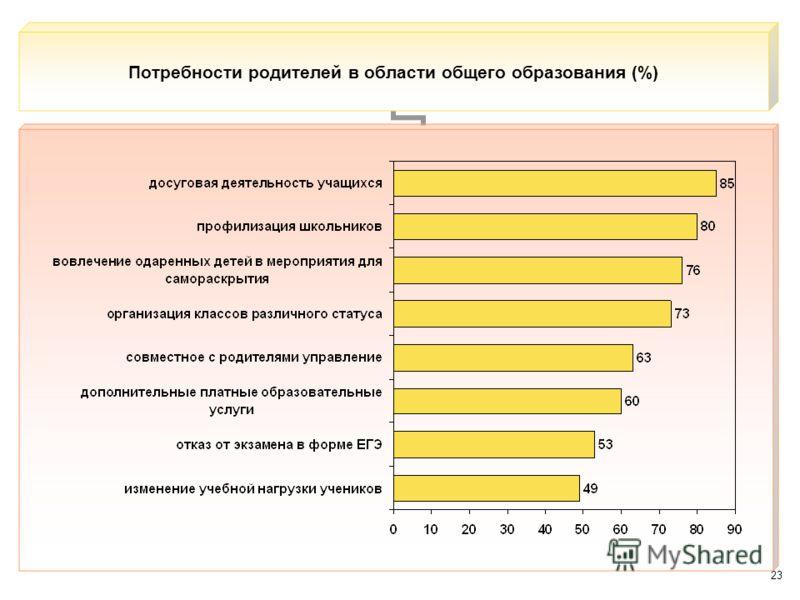 23 Потребности родителей в области общего образования (%)