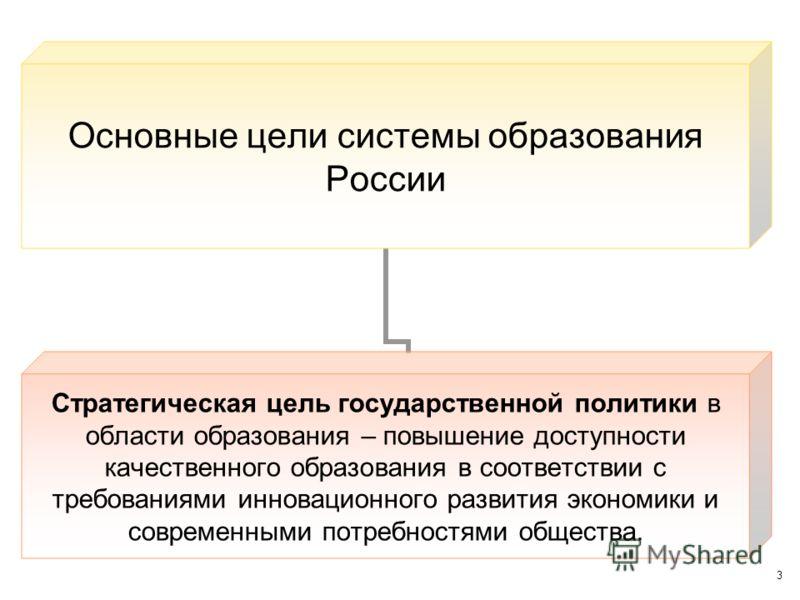 3 Основные цели системы образования России Стратегическая цель государственной политики в области образования – повышение доступности качественного образования в соответствии с требованиями инновационного развития экономики и современными потребностя