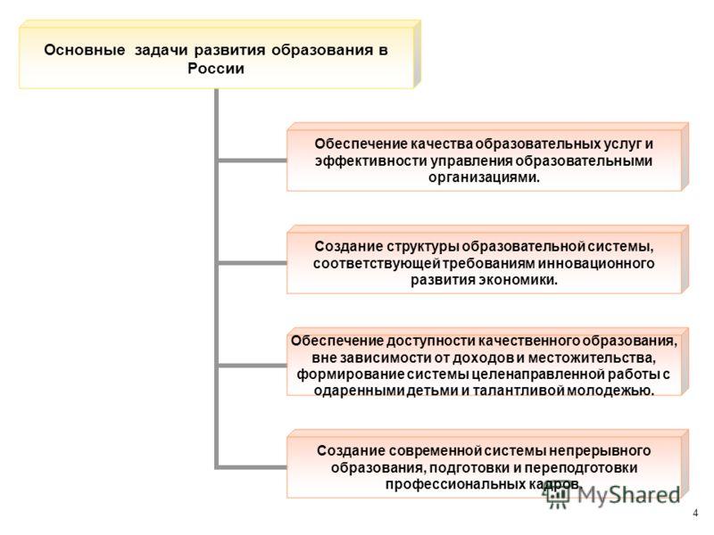 4 Основные задачи развития образования в России Обеспечение качества образовательных услуг и эффективности управления образовательными организациями. Создание структуры образовательной системы, соответствующей требованиям инновационного развития экон