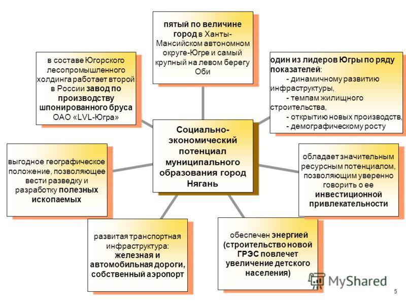 5 Социально- экономический потенциал муниципального образования город Нягань пятый по величине город в Ханты-Мансийском автономном округе-Югре и самый крупный на левом берегу Оби один из лидеров Югры по ряду показателей: - динамичному развитию инфрас