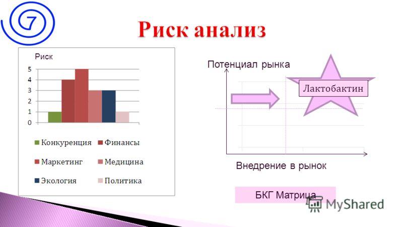 11 Внедрение в рынок Потенциал рынка Лактобактин БКГ Матрица Риск
