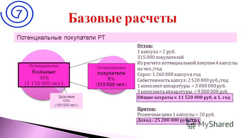 8 Потенциальные больные 90% (3 150 000 чел.) Потенциальные покупатели 8% ( 315 000 чел.) Здоровые 10% (150 000 чел.) Потенциальные покупатели РТ Отток: 1 капсула = 2 руб. 315 000 покупателей Из расчета потенциальной покупке 4 капсулы на чел./год Спро