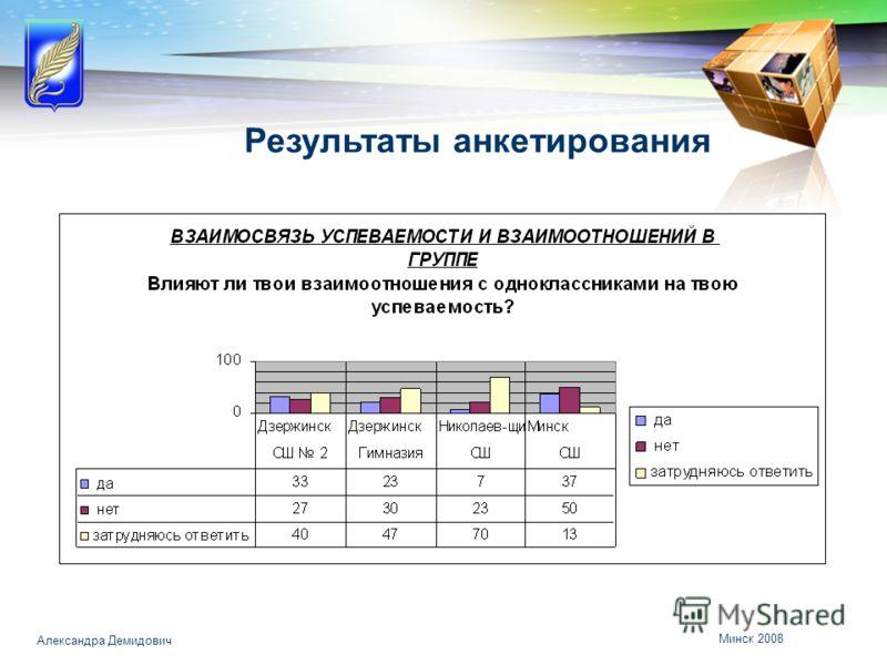 Минск 2008 Александра Демидович Результаты анкетирования